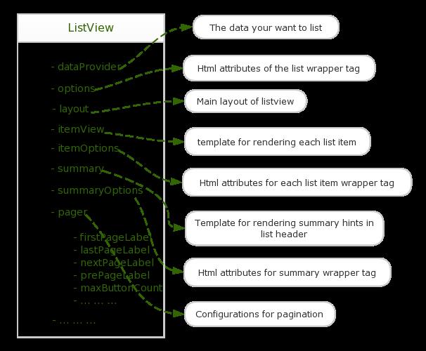 YII2 Как создать представление ListView + исходники